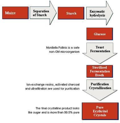 erythritol grafiek